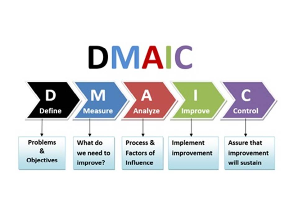 Lssrevc further The Fundamentals Of Business Process Management An Explanation moreover Lean Six Sigma Toc Using Dmaic Measure Phase additionally Kaizen Simulation Games furthermore mon Special Cause Variation. on lean six sigma waste